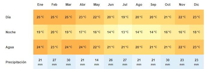 Clima en Port Elizabeth